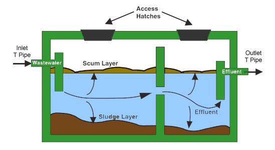 Septic Tank Installation Diagram Vatozozdevelopment